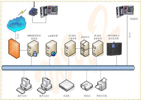 GE Fanuc的Proficy HMI/SCADA - iFIX在燃气行业中的应用如图